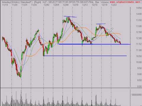 Stock Market Trend Analysis 12/23/08