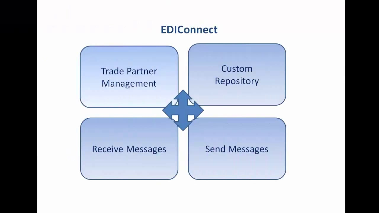 EDIConnect | Products | Astera Software