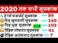 India rank in various index 2020 | suchkank index 2020 | Current Affairs 2020