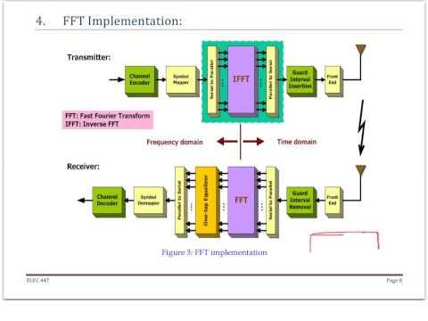 ELEC 447 Fall 2014 - L10: OFDM System