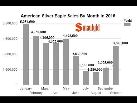 American Silver Eagle Sales Rebound 128% in October