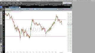 Binary Options- A Support/Resistance Trade, Explained