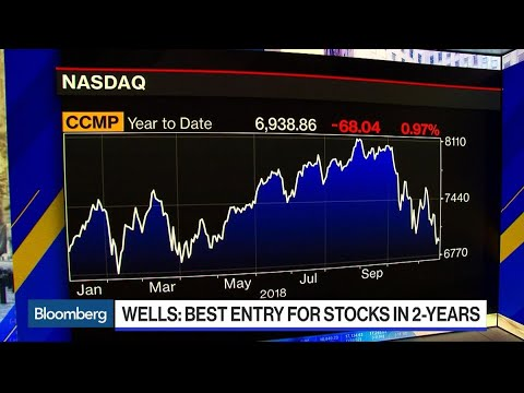Wells Fargo Calls Current Market Best Entry to Stocks in Two Years