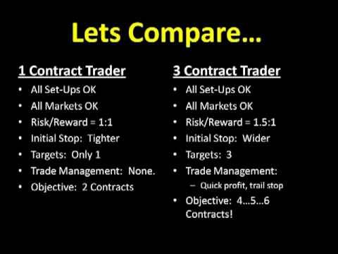 Day Trading, Scalping with 1 Contract; FUTURES TRADING, DAX FUTURES