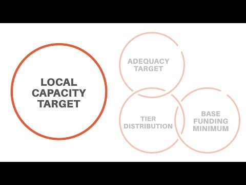 Local Capacity Target - Evidence-Based Funding