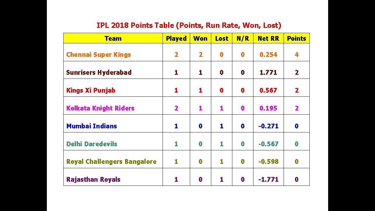 ipl points table 2019 orange cap