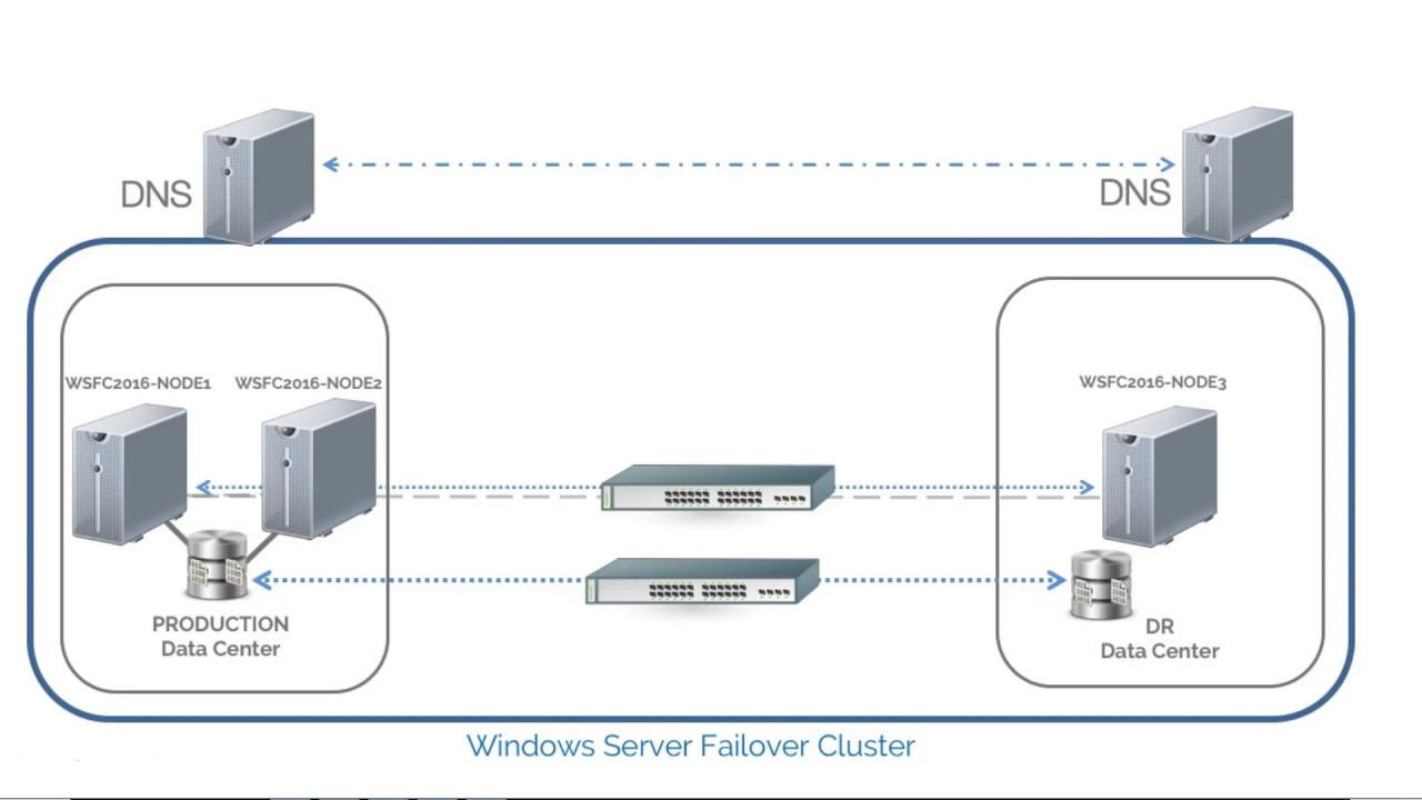 setup and configure windows server 2016 failover cluster without active  directory