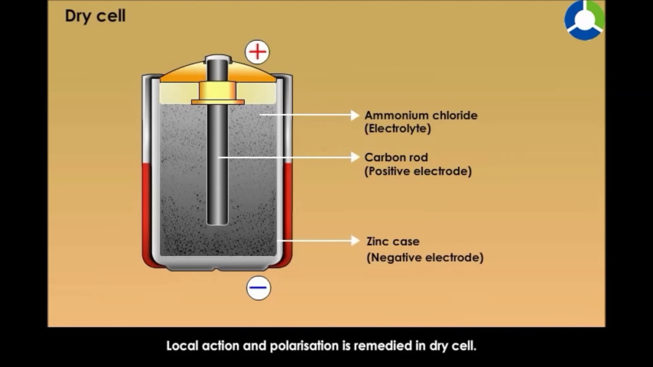 Dry Cell - Electricity  Heating And Chemical Effect Of Current  Cbse Grade   10 Physics