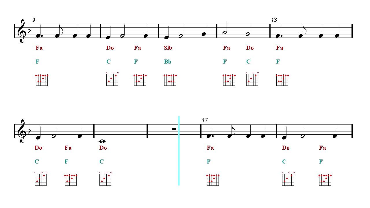 Guitar Chords Tutorial My Heart Will Go On Titanic Sheet Music