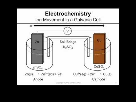 Ion Movement in a Galvanic Cell
