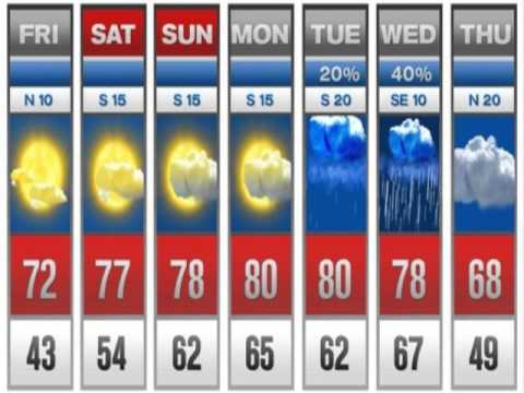 Houston, Texas Weather Forecast - YouTube