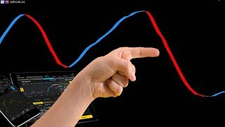 Fx Line Forex Indicator Testing And Free Download