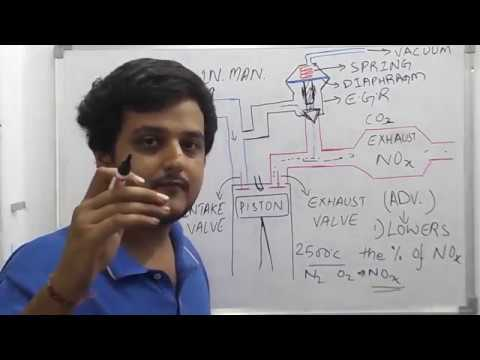 Basics on E.G.R-EXHAUST GAS RECIRCULATION VALVE