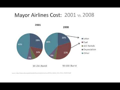 Airline Profit and Main Costs