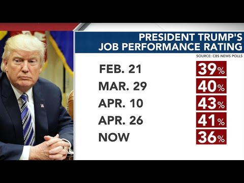 President Trump's approval rating hits new low - YouTube