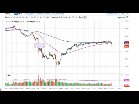Oil Technical Analysis for September 9, 2020 by FXEmpire