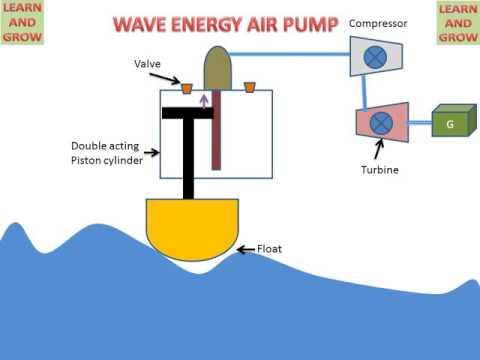 !! WAVE ENERGY AIR PUMP ! LEARN AND GROW