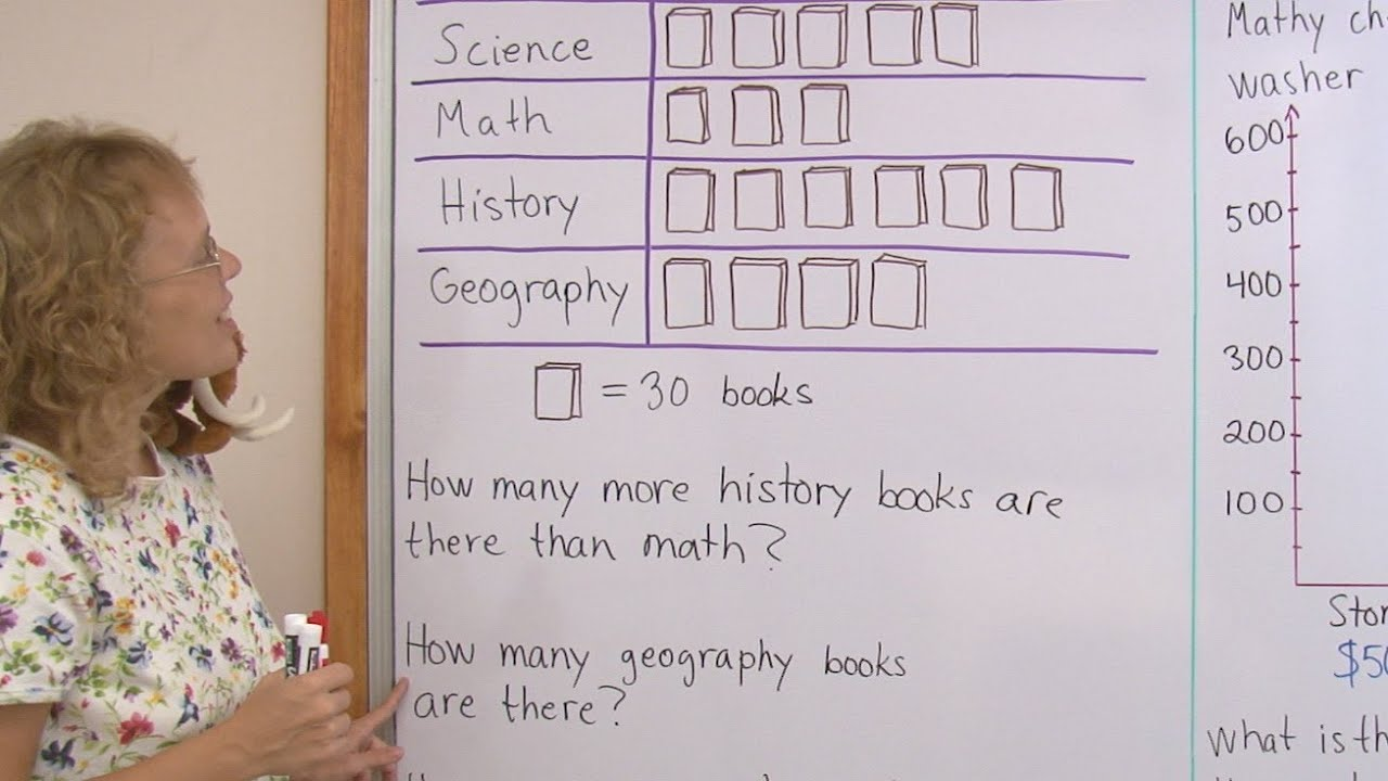 small resolution of Graphs for 2nd grade - pictograph and bar graph - YouTube