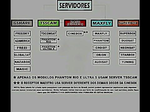 LISTA DE MARCAS DE RECEPTORES E SEUS SERVIDORES