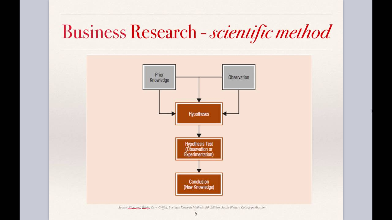 kinds of research methods for thesis