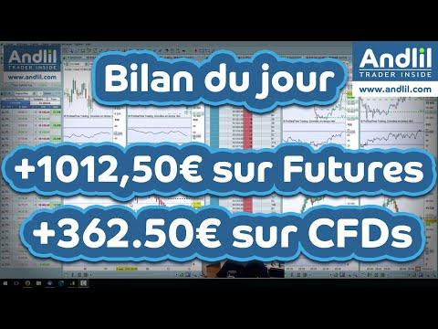 Séance de trading en scalping Futures et CFDs Dax 30 : +1375€