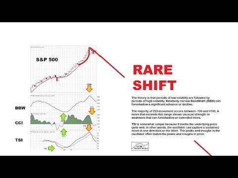 Extremely Rare Signal Provides Bull/Bear Insight