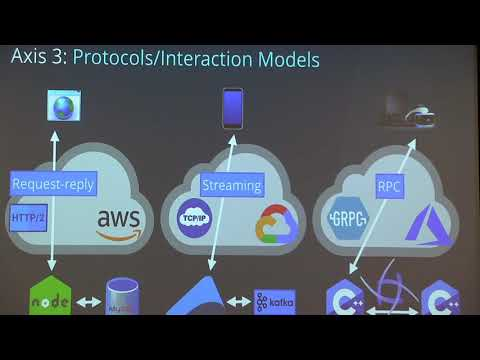 Ryland Degan: Reactive Cloud-Native Networking With RSocket