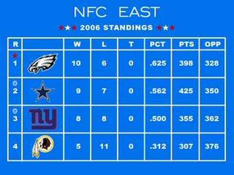 Tecmo Super Bowl: 2006 Playoffs #1 - Standings