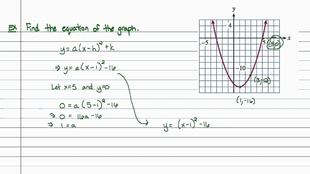 Intermediate Algebra Graphing Parabolas In Vertex Form Youtube