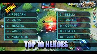 TOP 10 HEROES FOR ARPIL 2020 IN MOBILE LEGENDS: BANG BANG