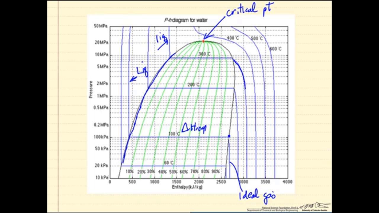 Pressure-Enthalpy Diagram - YouTube