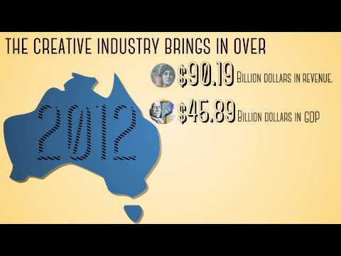 Infographic about Creative Industries in Australia