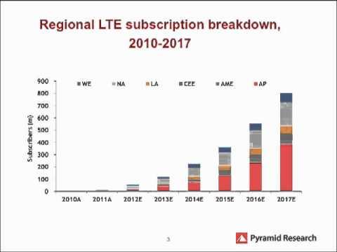 Telecom Insider: Asia-Pacific LTE Auctions Telecom Insider - Pyramid Preview