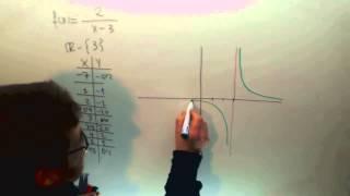 Funciones elementales Hiperbola Matematicas 1º Bachillerato Academia Usero Estepona