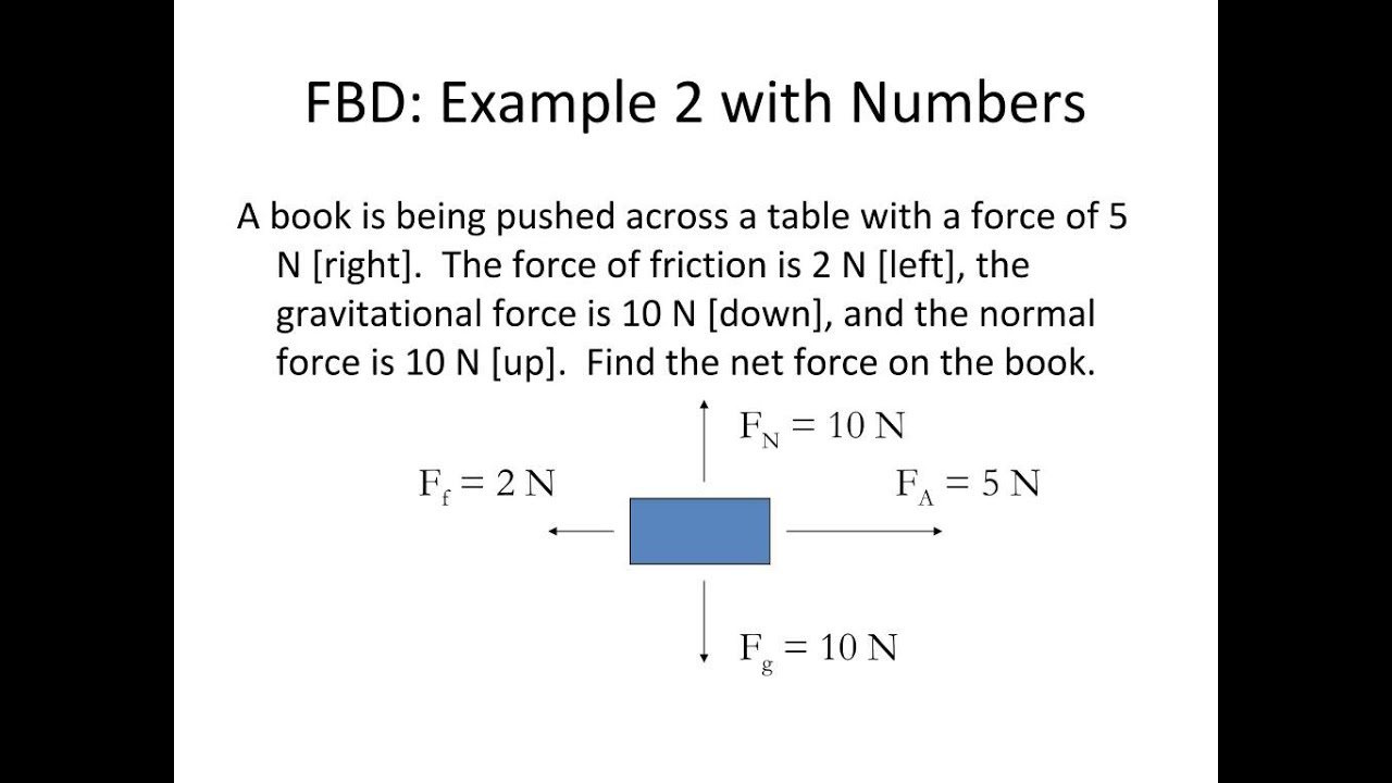 Free Body Diagram Examples Numbers Example Diagrams And Newtons First Law Youtube 1024x768