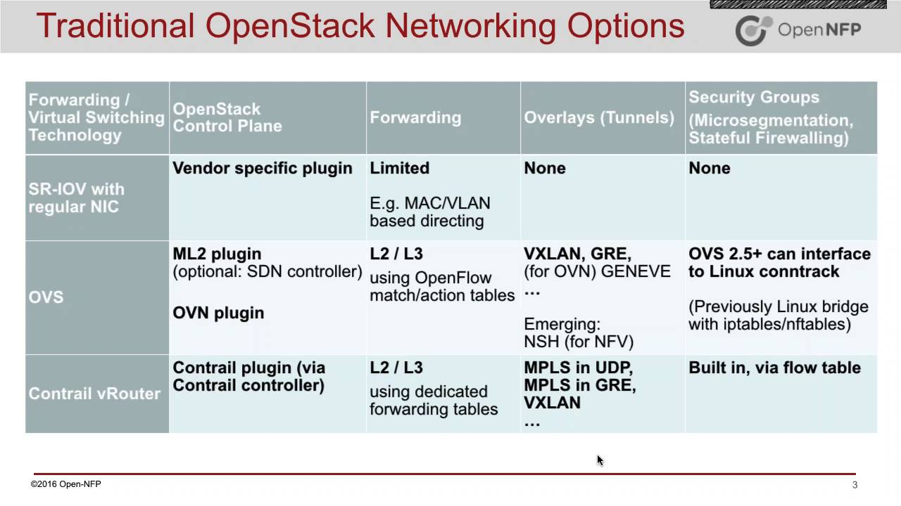 Stacks and Layers: Integrating P4, C, OVS and OpenStack