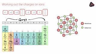 OCR 9-1 Chemistry: Chemical Formulae
