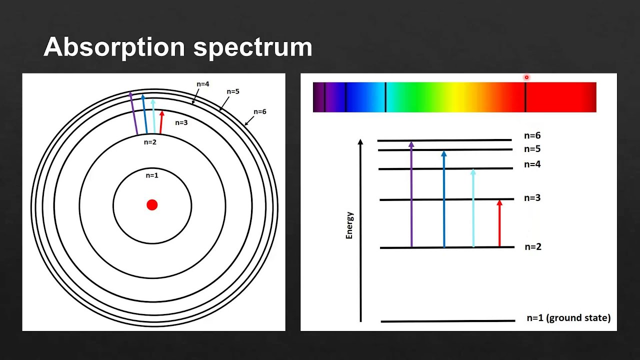 22 Hydrogen Emission Spectrum Sl Youtube