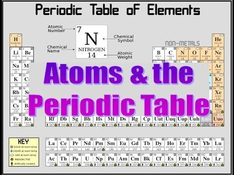 Atoms The Periodic Table Updated Youtube