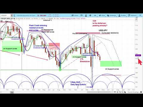 US Dollar/Japanese Yen (USD/JPY) -  Currency Analysis | Price Projections & Charts