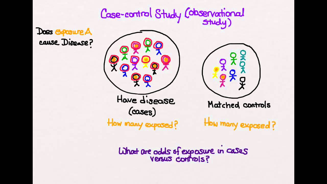 what are case control studies good for A case control study is a method extensively used by the medical profession, as an easy and quick way of comparing treatments, or investigating the causes of disease.