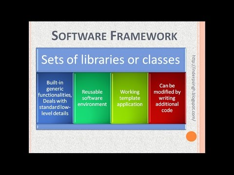 What is Software Framework