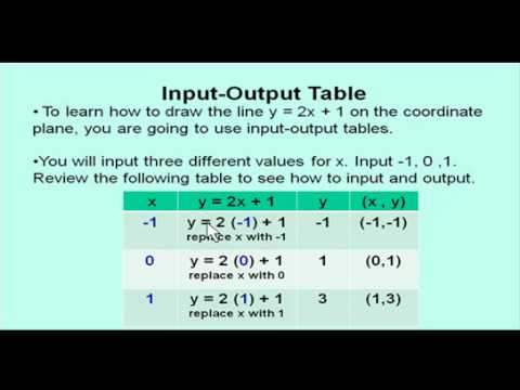 Algebra 1 Input Output Tables for Linear Graphing - YouTube