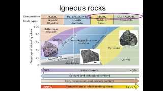 ORE DEPOSITS 101   Part 2   Layered Complexes, Kimberlites
