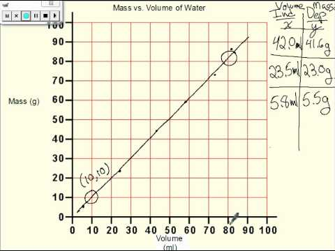 Making a graph of Mass vs. Volume