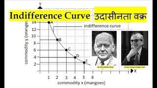 What is Indifference Curve? Part-1  उदासीनता वक्र क्या है? भाग-१