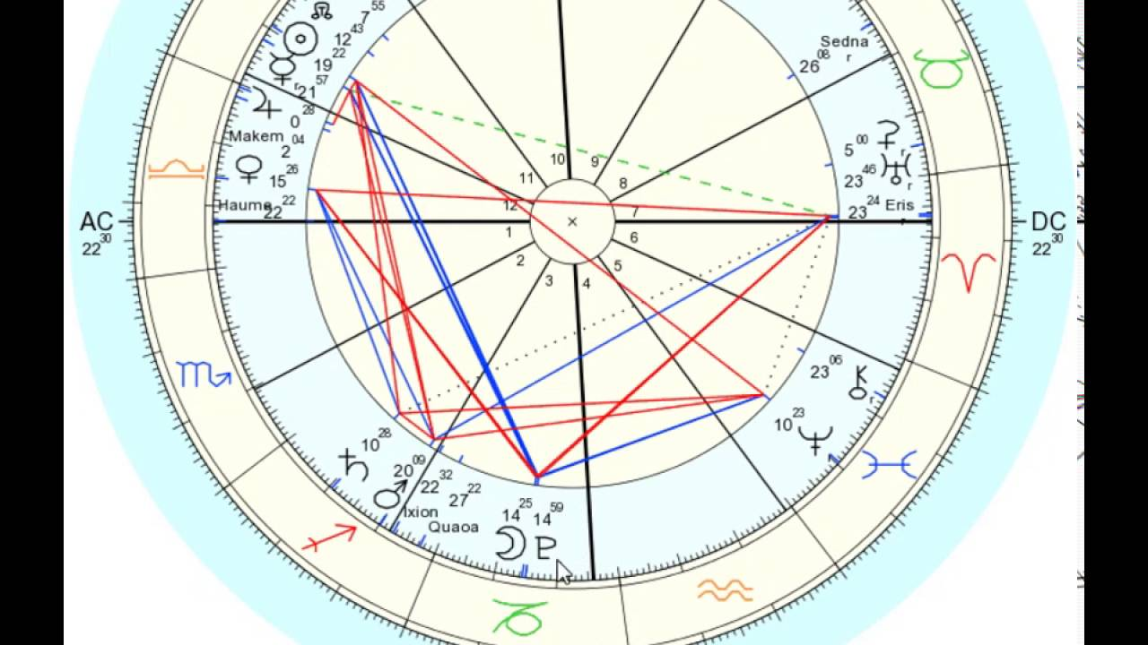 Sun square Mars, Mercury square Mars, Mars trine Uranus: A Week of Higher  Energy