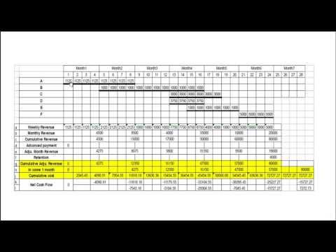 Engineering management Task4 Project Cash Flow