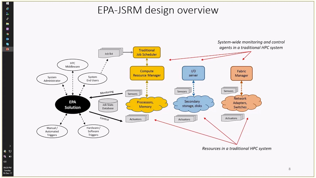 Energy and Power Aware Job Scheduling and Resource Management (EPA-JSRM)