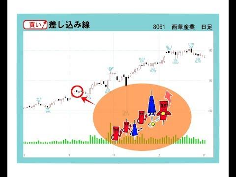 7月5日 暁投資顧問 相場解説と無料銘柄。